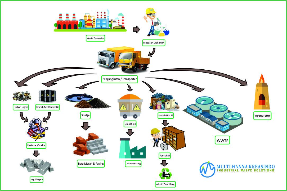 multihanna kreasindo pengolah limbah b3 flow process